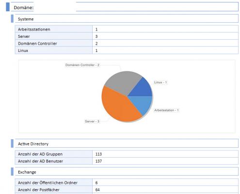 Management-Übersicht der erstellten IT-Dokumentation